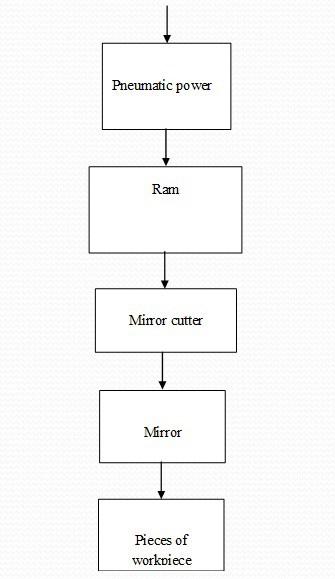 Block Diagram OfMIRROR CUTTING MACHINE