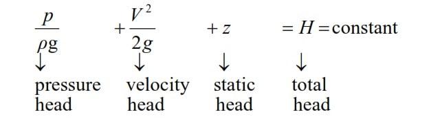 Basic Bernoulli's Equation