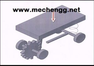 Principle Of weight operated material handling device