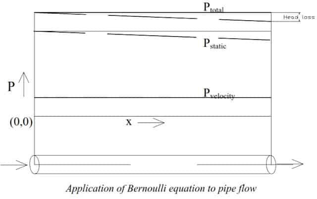 Fig 1. Application Of Bernoulli Equation.