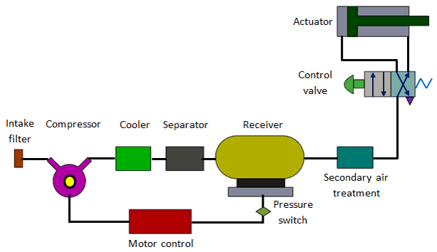 Fig: Pneumatic system