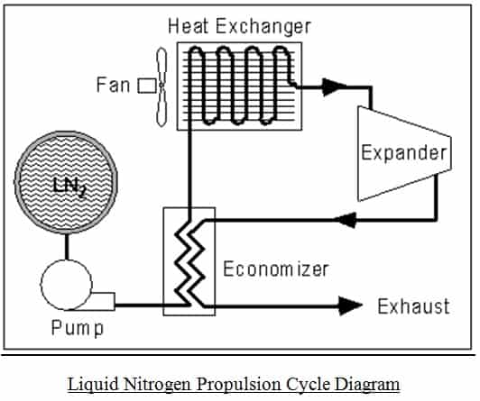 liquid nitrogen propulsion cycle