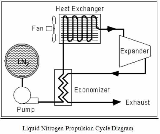 liquid nitrogen propulsion cycle