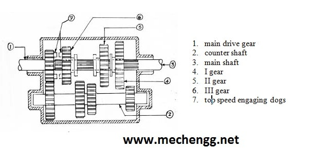 Sliding Gear Box Used In automobiles