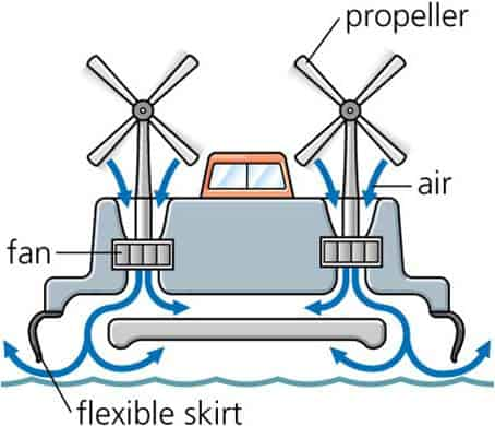 Working Principle Of Hovercraft Mechanical Project