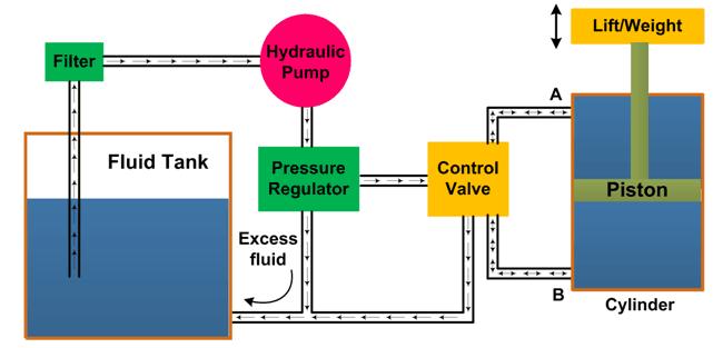 Hydraulic Circuit  System