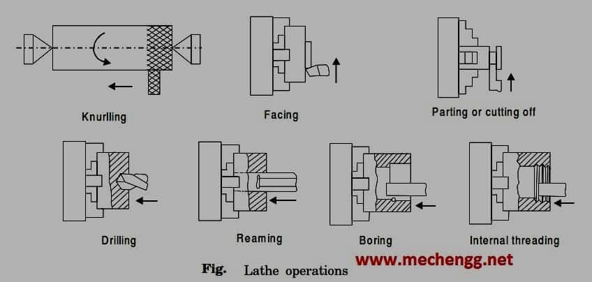 lathe2Boperation1