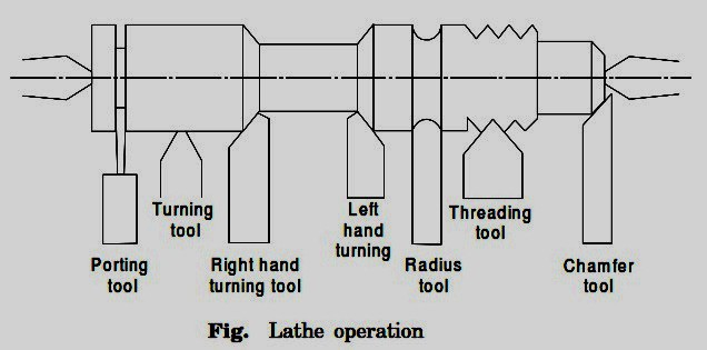 Lathe Operation -Parting Off,Turning, Threaded Tool, Chamfering