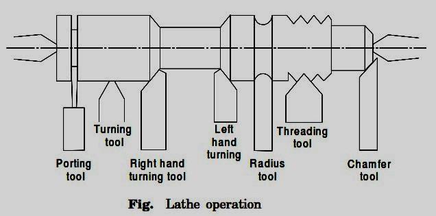 latheoperation
