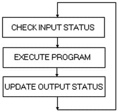 OPERATION OF PLC
