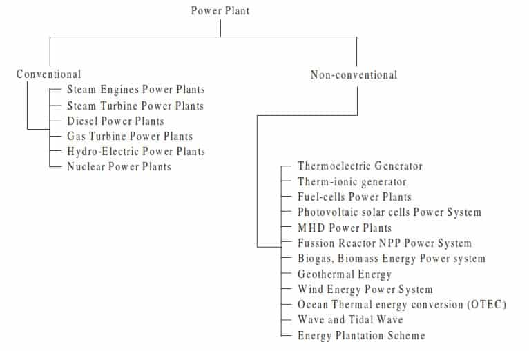 classification of power plants