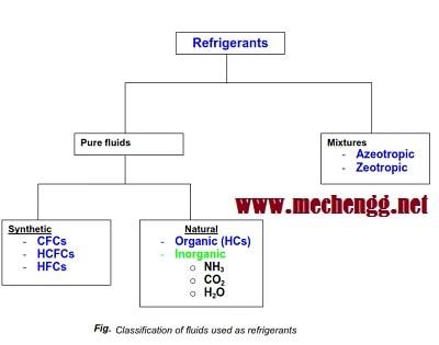 Classification Of Refrigerant