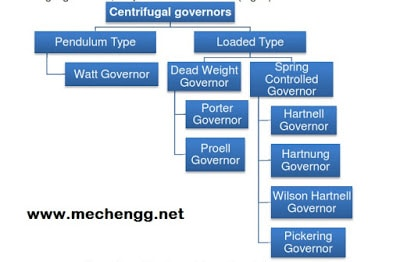 types Of governors