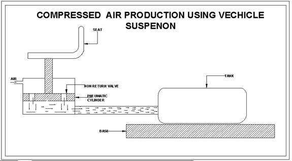 Compressed Air Production Using Vehicle Suspension-Mechanical Project