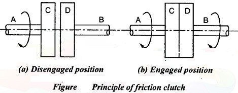 Principle of friction clutch