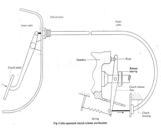 cable operated clutch mechanism