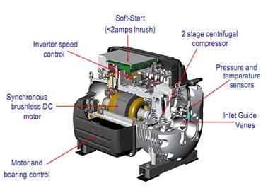 frictionless compressor