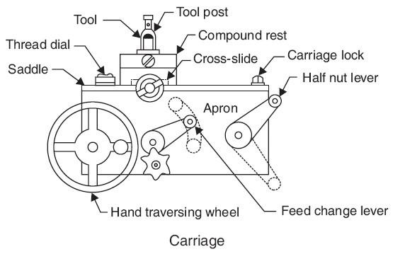 lathe machine carriage