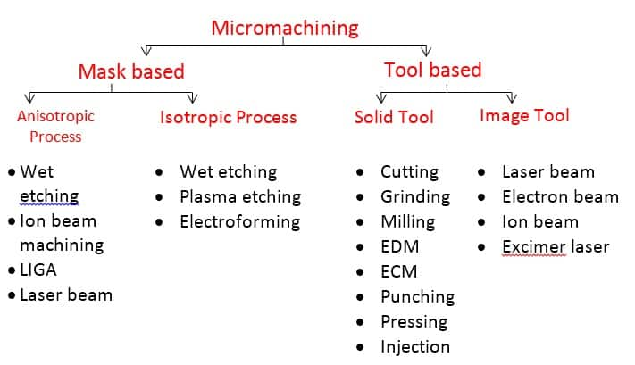 micro machining types