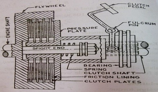 multiplate dry clutch