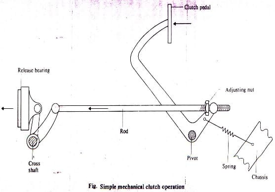simple mechanical clutch operation