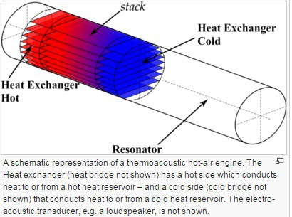 Thermoacoustic Refrigeration-Working principle