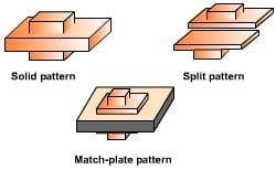 types of patterns