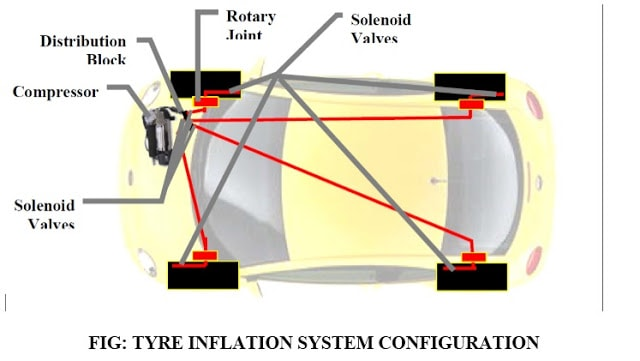 LAYOUT OF TYRE INFLATION SYSTEM: