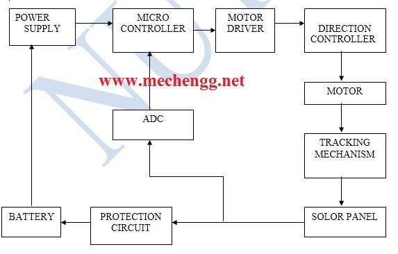 ARTIFICIALINTELLEGENTBASEDAUTOMATICSOLARTRACKINGmechanicalprojectmodel