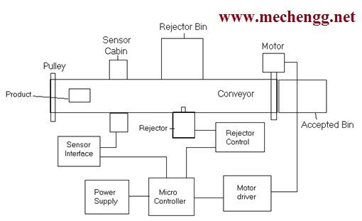 Layout OfAutomatic Poor Quality Rejection Using Conveyor Automation