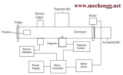automatic conveyor belt rejector