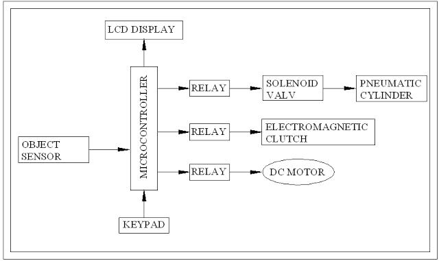 BLOCKDIAGRAMFORSENSOROPERATEDELECTROMAGNETICCLUTCHANDBRAKINGSYSTEM