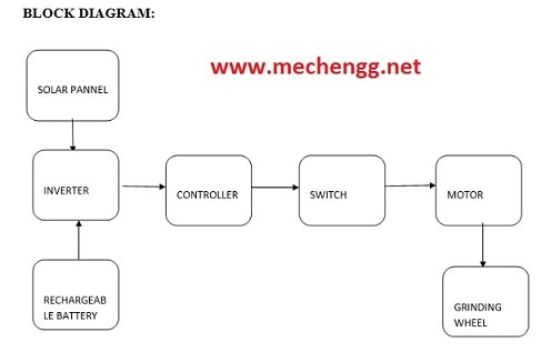 Block Diagram- Auto Charging Grinding machine with Solar Power