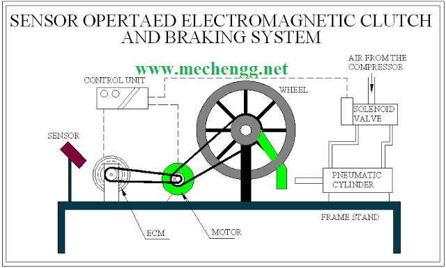 DRAWING FOR SENSOR OPERATED ELECTROMAGNETIC CLUTCH AND BRAKING SYSTEM