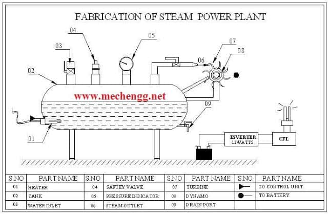 FABRICATION OF STEAM POWER PLANT-Mechanical Project
