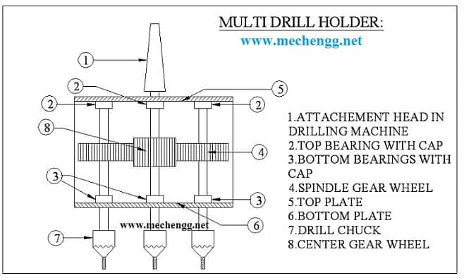 Diagram Of MULTI-SPINDLE DRILL HEAD- Mechanical Project