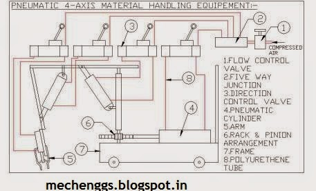 Fig. Pneumatic Four- Axis Material Handling Equipment