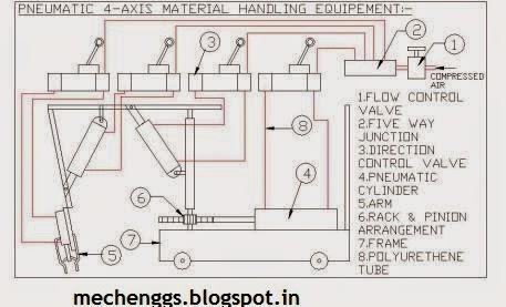 Pneumatic Four- Axis Material Handling Equipment
