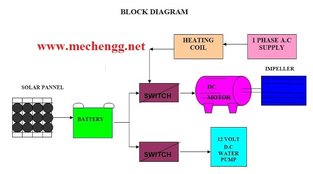 Block diagram Of Solar  air cooler with heater Mechanical Project