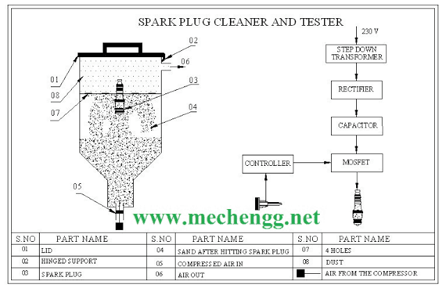 DIAGRAM OF SPARK PLUG CLEANER AND TESTER