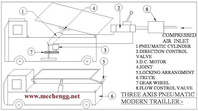 Three axis pneumatic modern trailer -mechanical project