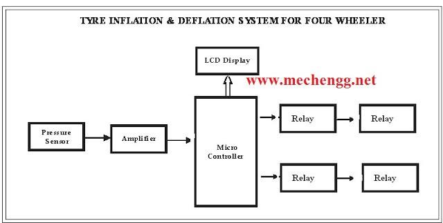 TYREINFLATION26DEFLATIONSYSTEMFORFOURWHEELERmechanicalProject