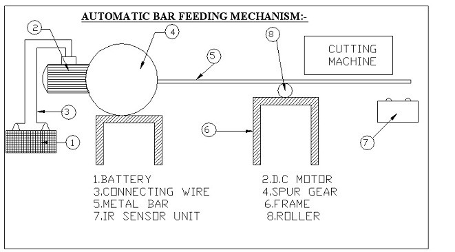 Automatic Bar Feeding Mechanism