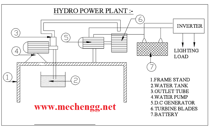 MULTI STAGE HYDRO ELECTRIC POWER PLANT Buy Mechanical
