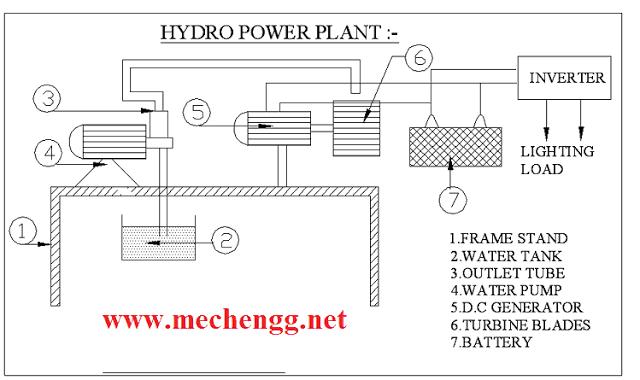 hydropowerplantmechanicalproject