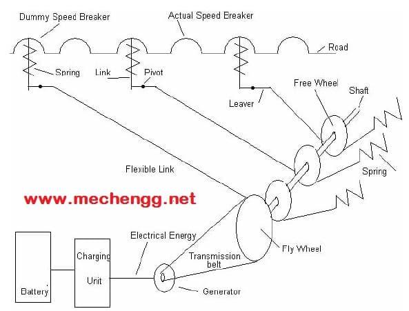 Power Generation Using Speed Breaker