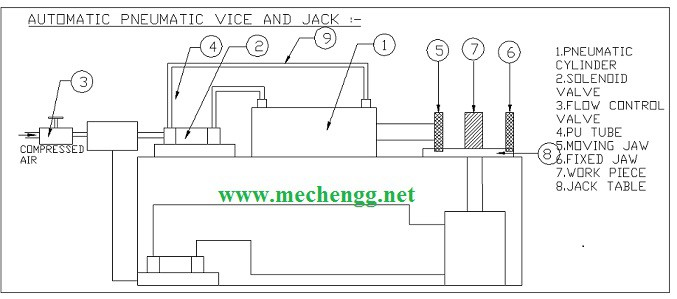 Automatic Pneumatic Vice And Jack working Diagram