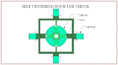 AUTO CENTRIC SYSTEM FOR FOUR JAW CHUCK