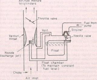 simplecarburettor