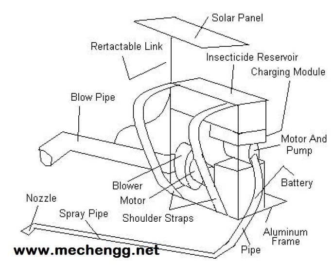 Diagram, parts of solar operated sprayer